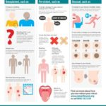 Cancer signs and symptoms: be aware of signs