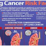 Financial sources – cancer of the lung alliance