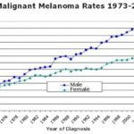 Survival rates for melanoma cancer of the skin, by stage