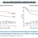 Triple negative cancer of the breast outlook: survival rates