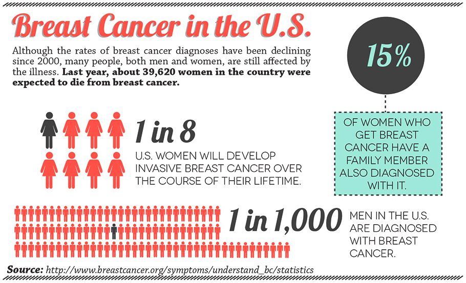 A cancer of the breast cure? One report believed that