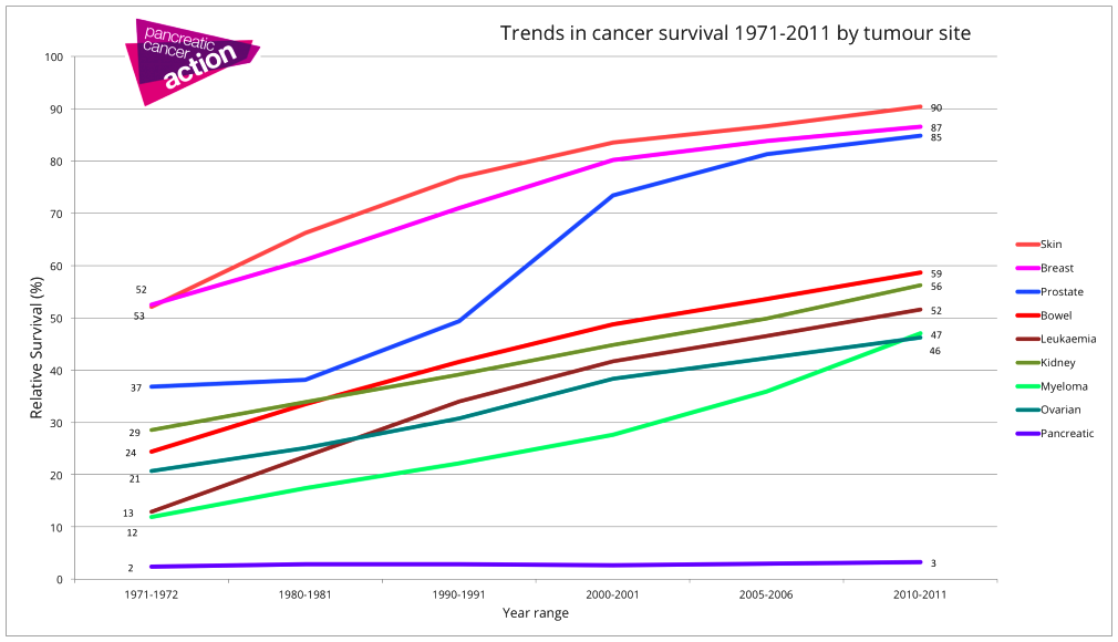 Cancer of the breast survival: statistics and details cancer,        1975-2012, featuring the