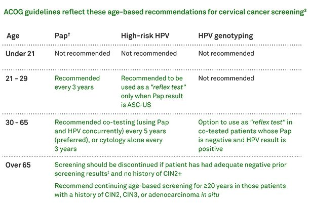Cervical cancer - acog Pap test to screen