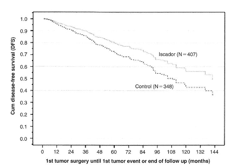 Colorectal cancer survival rates & prognosis impacted by cancer