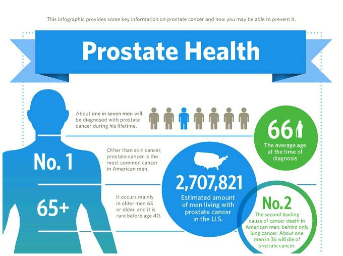 Foods to prevent for prostate health Cancer Of The Prostate