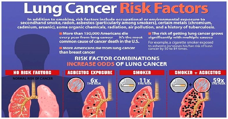 Financial sources - cancer of the lung alliance and who qualify obtain the
