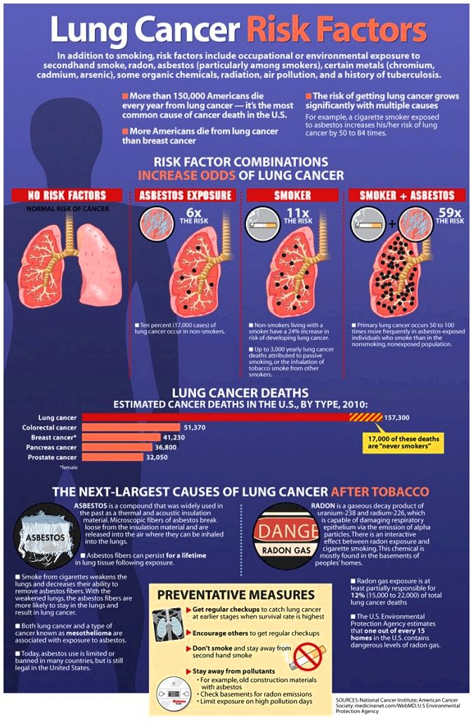 Finding cancer of the lung early - harvard health excess of 30 sites across