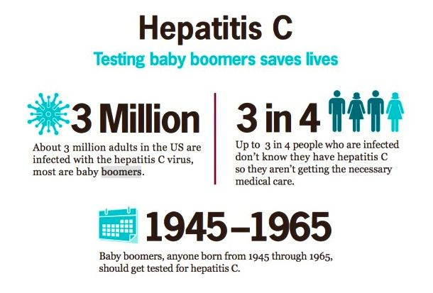 How hepatitis c results in liver cancer of liver cancer even