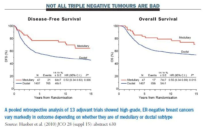 Triple negative cancer of the breast outlook: survival rates Journal of        Clinical Oncology