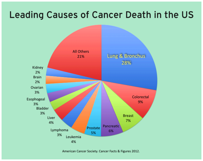 What number of smokers get cancer of the lung? chance of developing cancer of